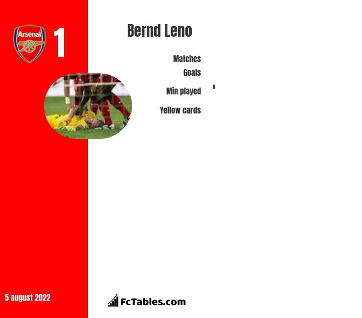 Bernd Leno infographic statistics for Arsenal