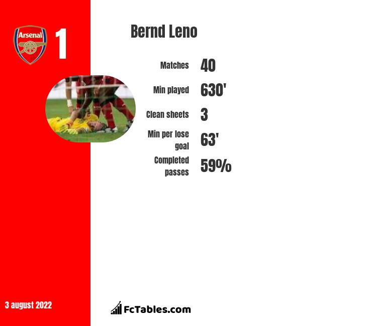 Bernd Leno stats | profile | goals scored