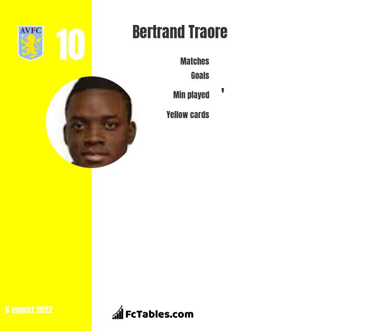 Bertrand Traore infographic statistics for Olympique Lyon