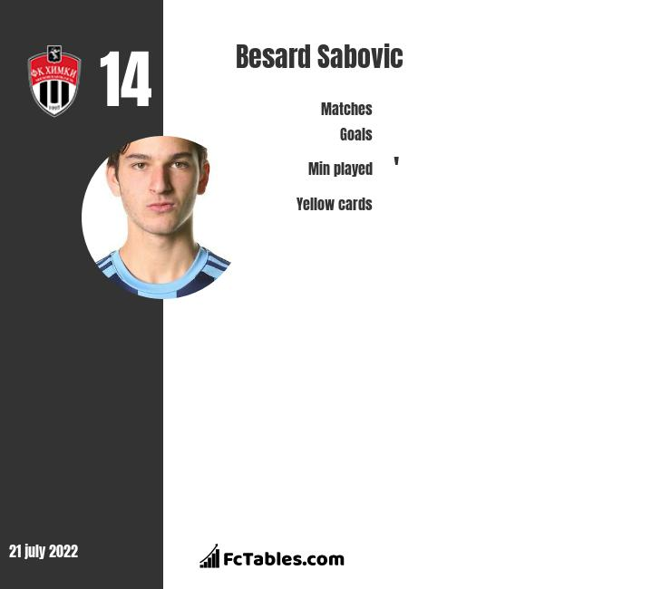 Besard Sabovic infographic