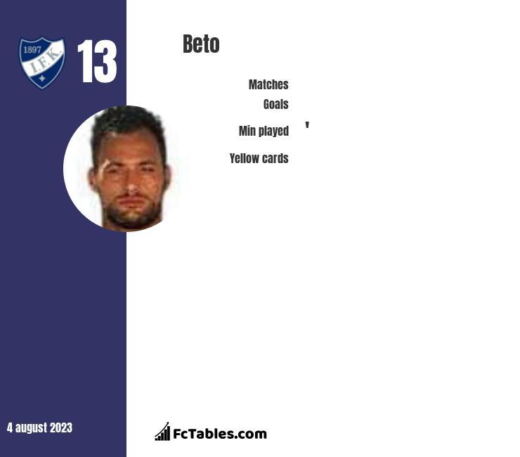 Beto infographic