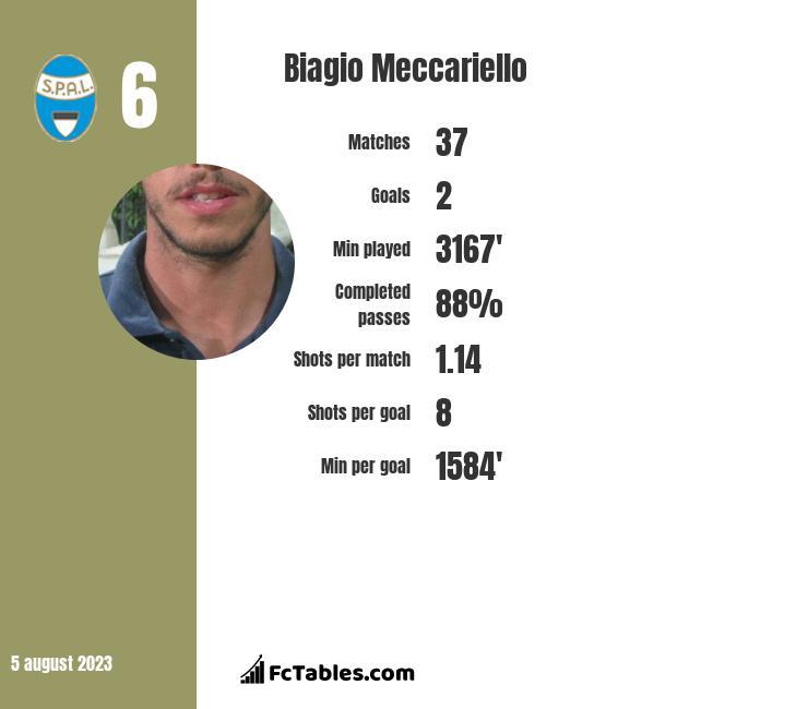 Biagio Meccariello infographic