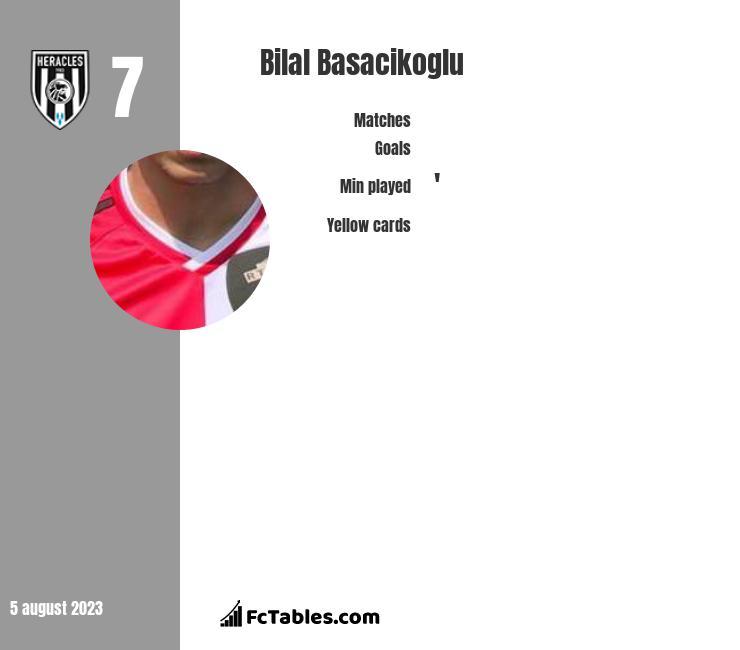 Bilal Basacikoglu infographic
