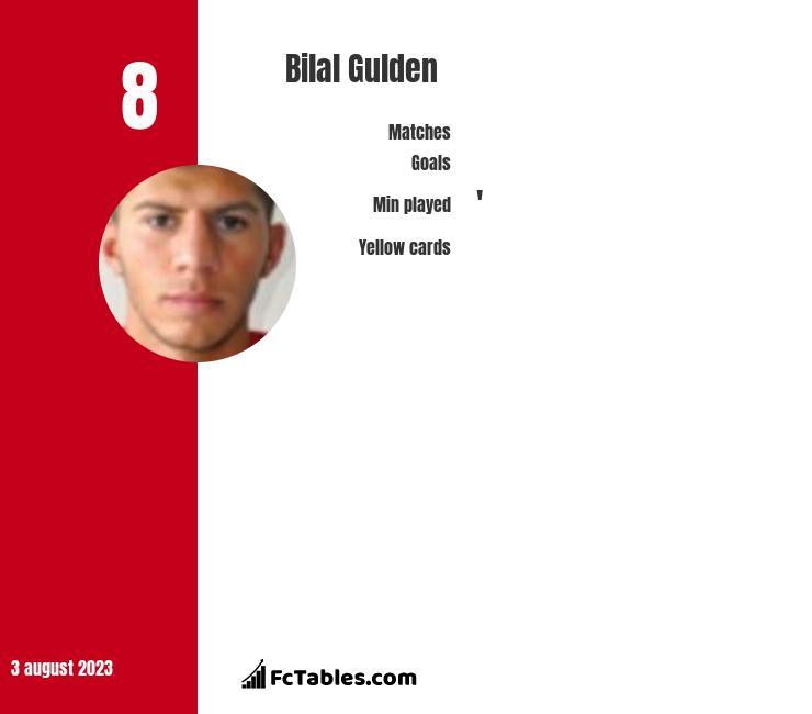 Bilal Gulden infographic