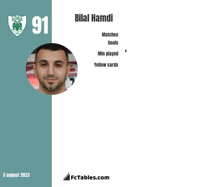 Bilal Hamdi infographic