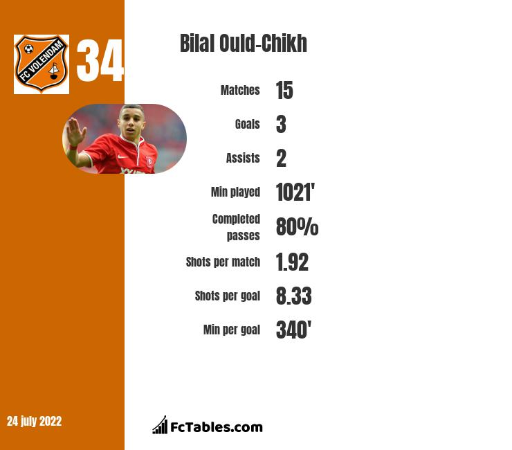 Bilal Ould-Chikh infographic