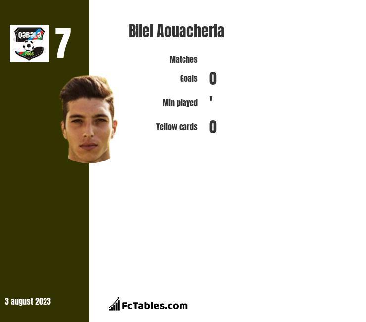 Bilel Aouacheria infographic