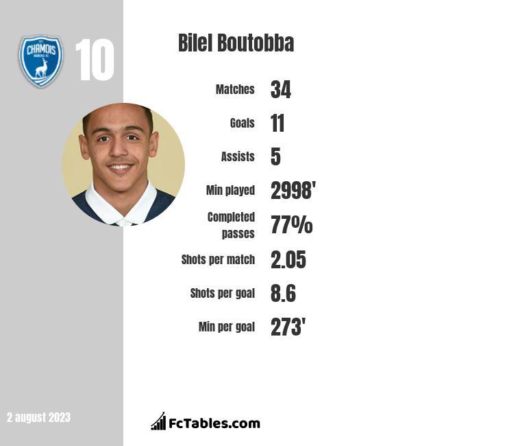 Bilel Boutobba infographic