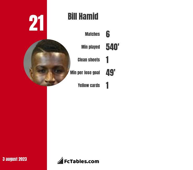 Bill Hamid infographic