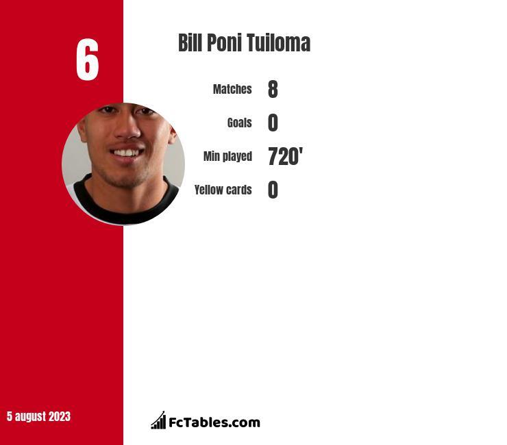 Bill Poni Tuiloma infographic