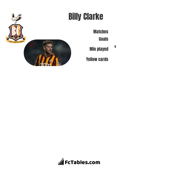 Billy Clarke infographic statistics for Grimsby