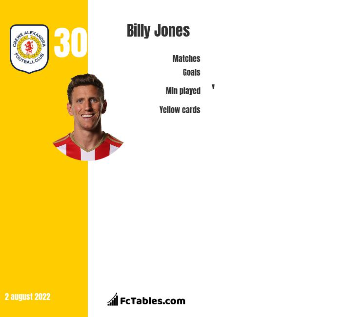 Billy Jones infographic statistics for Rotherham United