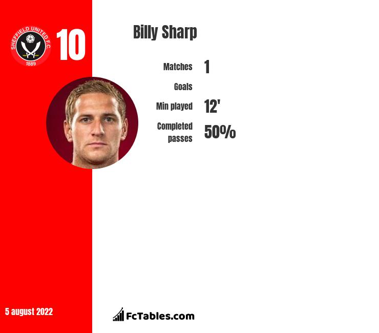 Billy Sharp infographic statistics for Sheffield United
