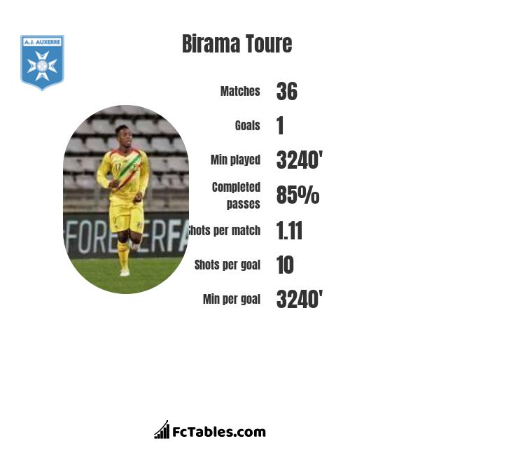 Birama Toure infographic