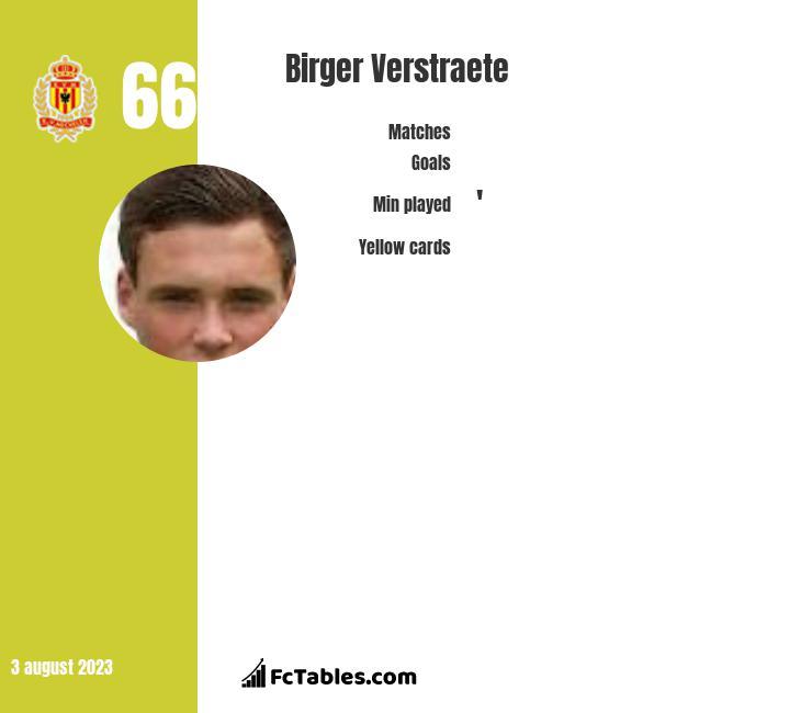 Birger Verstraete infographic