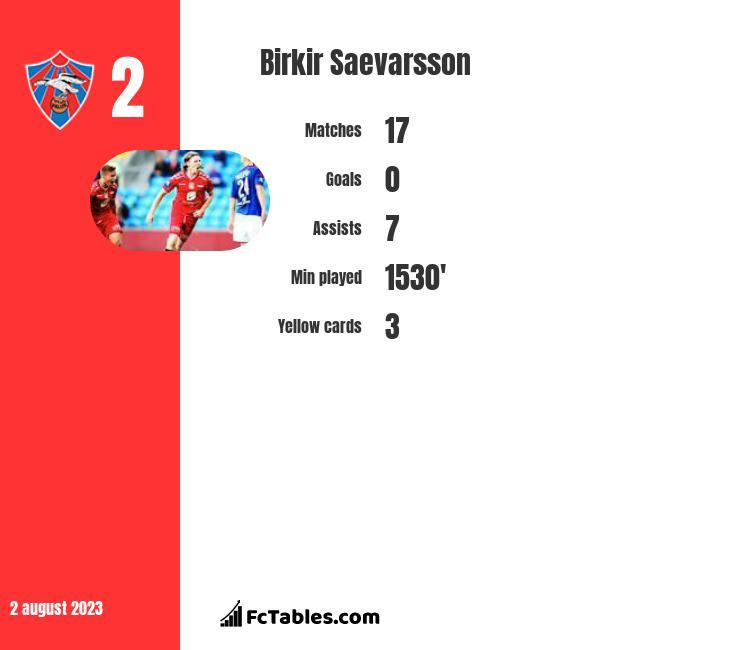 Birkir Saevarsson infographic