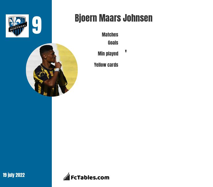 Bjoern Maars Johnsen infographic