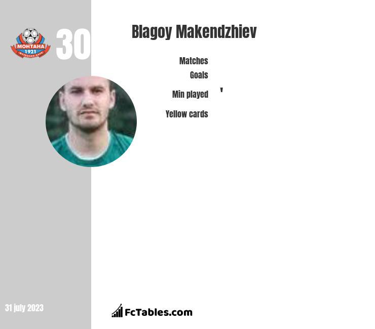 Blagoy Makendzhiev infographic