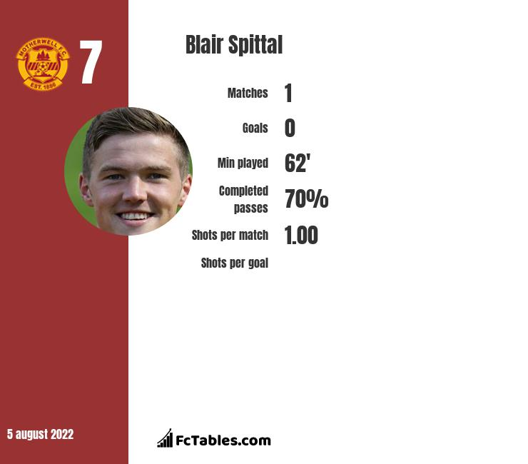 Blair Spittal infographic