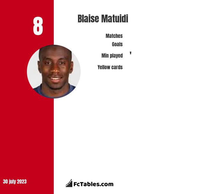 Blaise Matuidi stats