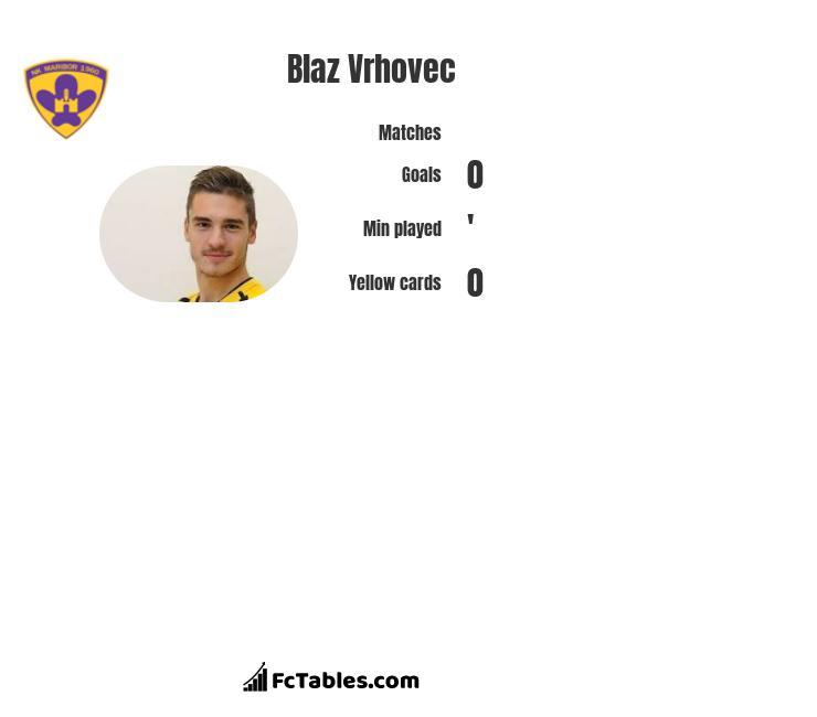 Blaz Vrhovec infographic