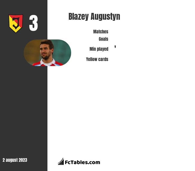 Błażej Augustyn infographic