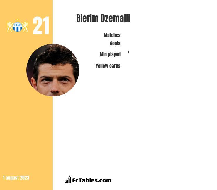 Blerim Dzemaili infographic