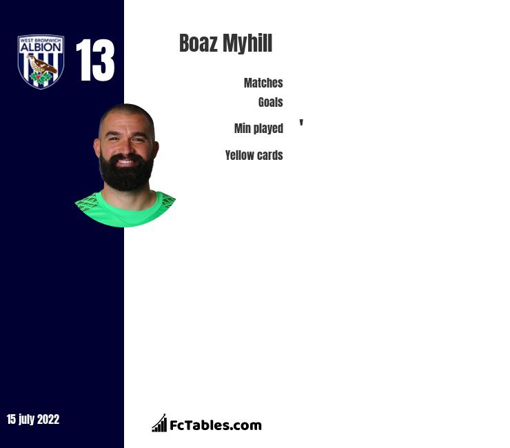 Boaz Myhill infographic statistics for West Bromwich Albion