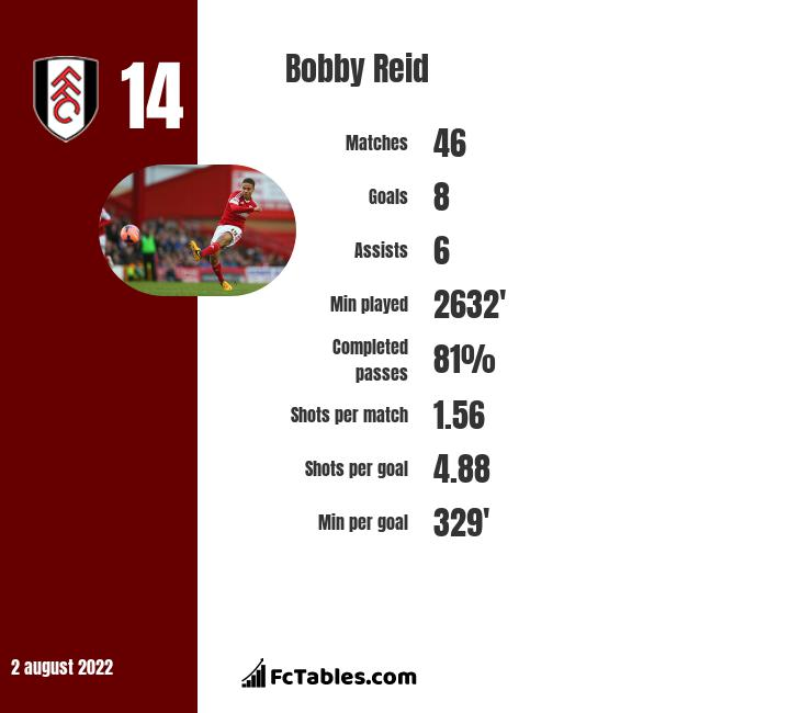 Bobby Reid infographic statistics for Cardiff