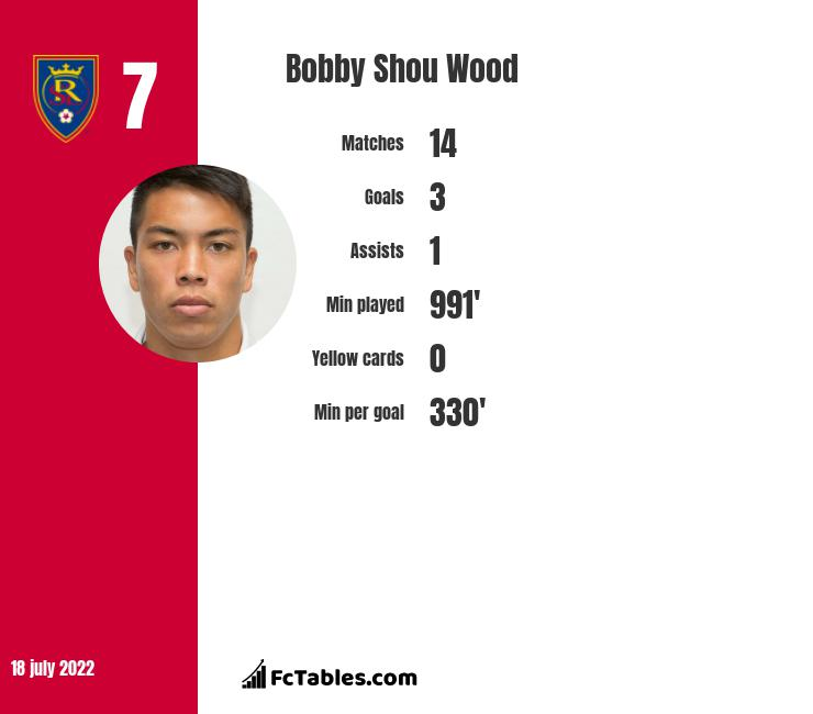 Bobby Shou Wood infographic