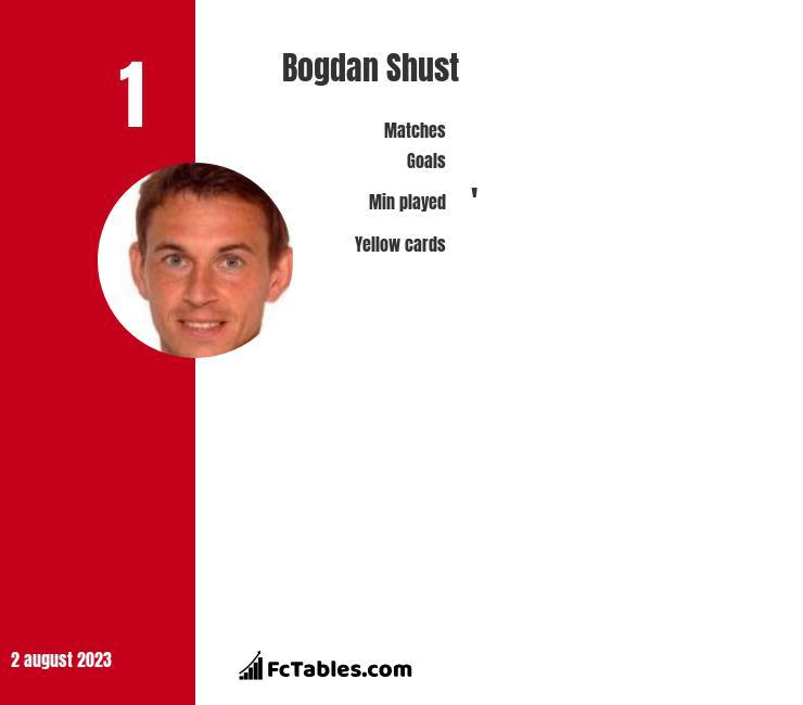 Bohdan Szust infographic