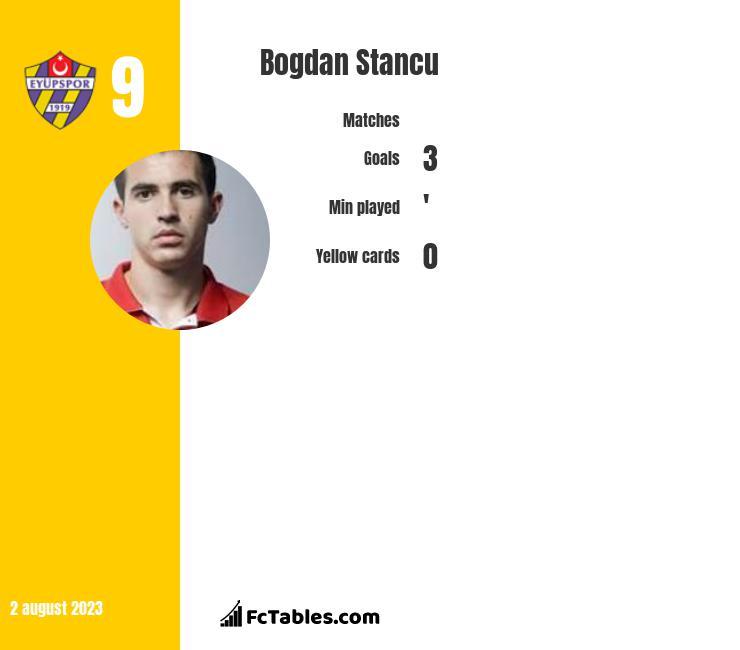 Bogdan Stancu infographic
