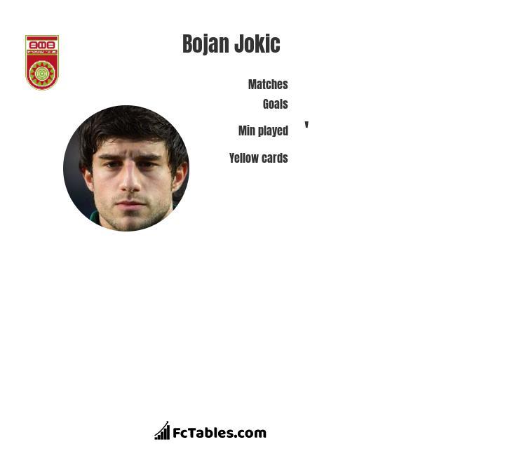 Bojan Jokic infographic