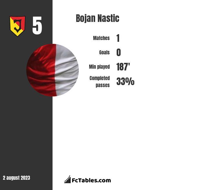 Bojan Nastic infographic