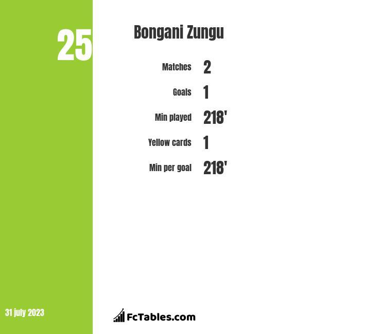 Bongani Zungu infographic