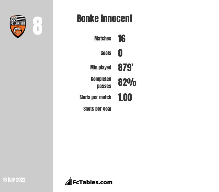 Bonke Innocent infographic