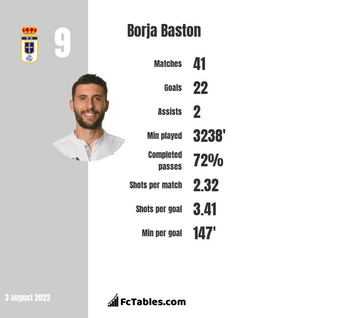 Borja Baston infographic