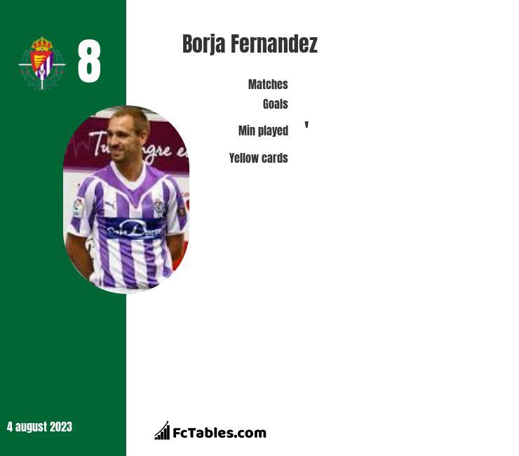 Borja Fernandez infographic
