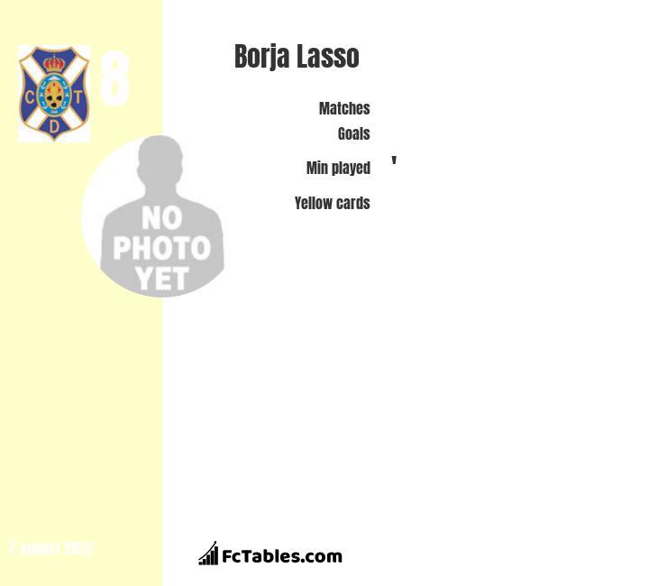 Borja Lasso infographic