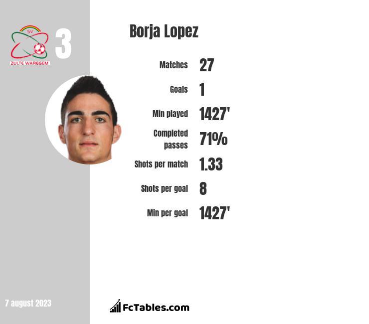 Borja Lopez infographic