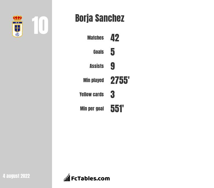 Borja Sanchez infographic statistics for Real Oviedo