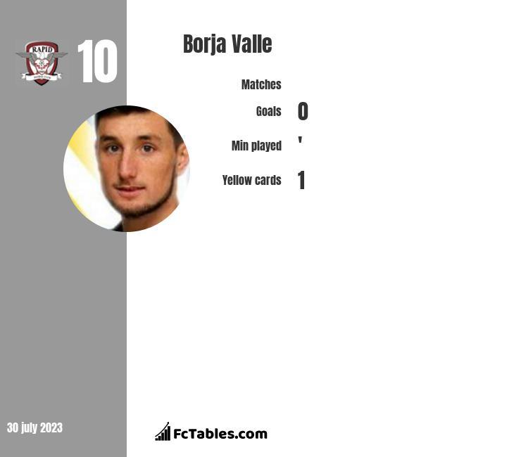 Borja Valle infographic