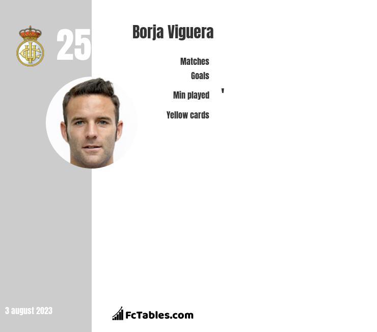 Borja Viguera infographic