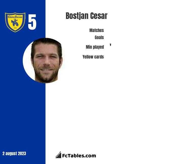 Bostjan Cesar infographic