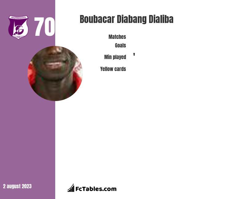 Boubacar Dialiba infographic