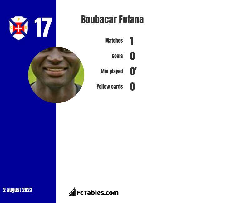 Boubacar Fofana infographic