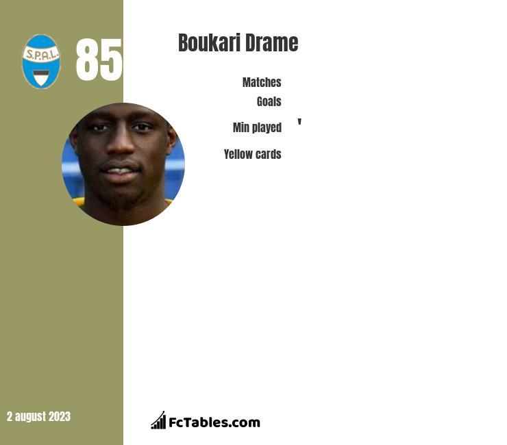 Boukari Drame infographic
