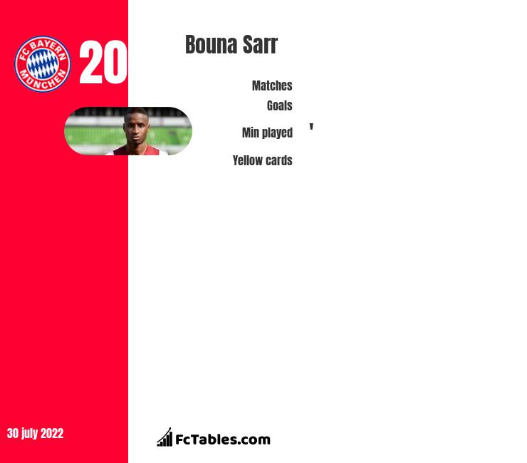 Bouna Sarr infographic statistics for Bayern Munich