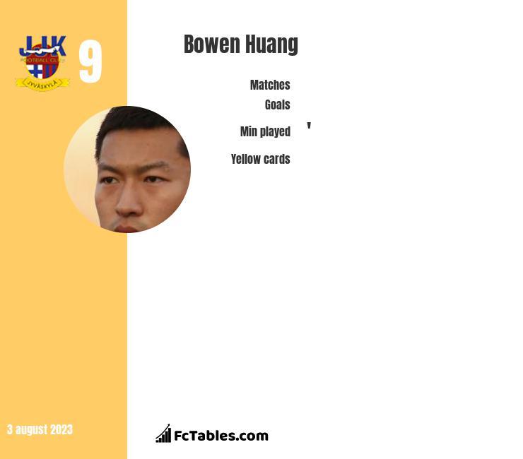 Bowen Huang infographic