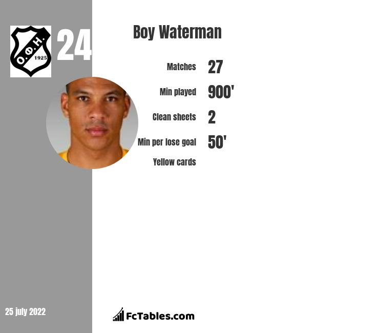Boy Waterman infographic